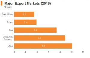 بازارهای صادراتی بزرگ