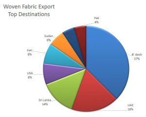 مقاصد صادراتی پارچه های نساجی